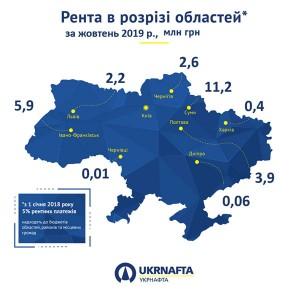 Укрнафта_рента